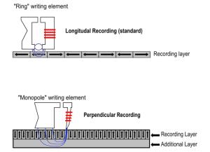 perpendicular_recording_diagram